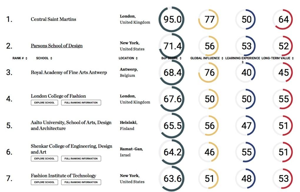 The Top Global Fashion Schools 2017 copia